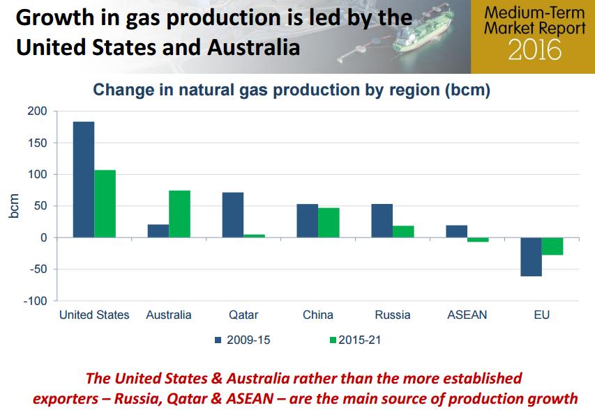 produkcja gazu ziemnego przyszłe lata USA i Australia
