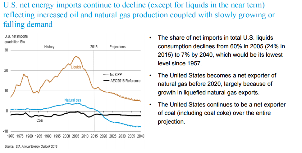 prognoza produkcji ropy naftowej gazu ziemnego i węgla w USA