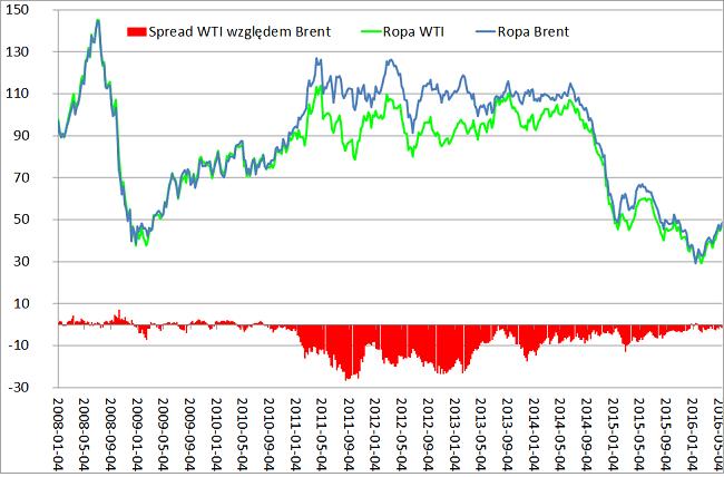 spread notowania ropy naftowje WTI oraz Brent analiza rynku ropy naftowej