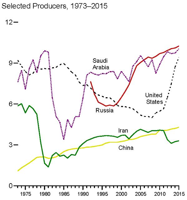 wydobycie ropy naftowej arabia saudyjska iran usa Rosja chiny przy analiza rynku ropy naftowej