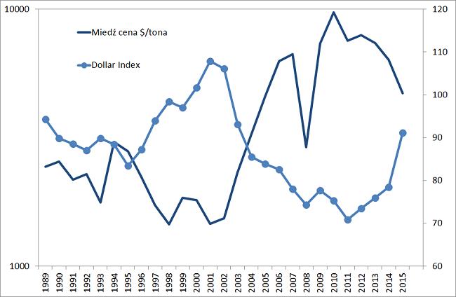 ceny miedzi a indeks dolara zależność co dzieje się z ceną miedzi