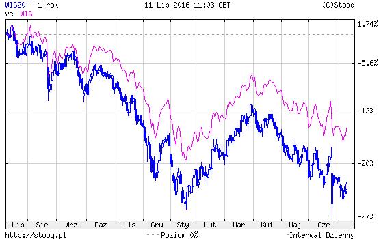 giełda w Ameryca a giełda w Polsce