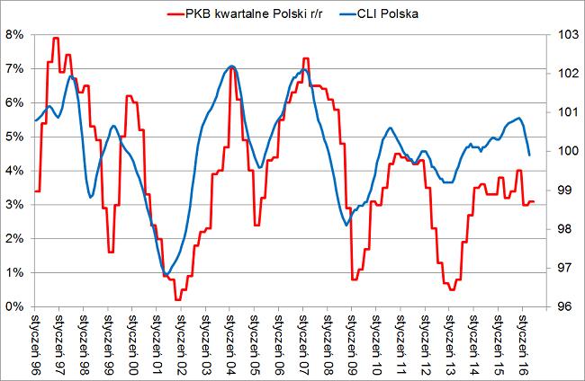 Dynamika PKB Polski drugi kwartał 2016 a wskaźniki wyprzedzające