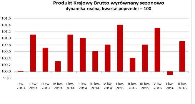 Dynamika PKB Polski drugi kwartał 2016 dane kwartał do kwartału