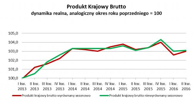 Dynamika PKB Polski drugi kwartał 2016