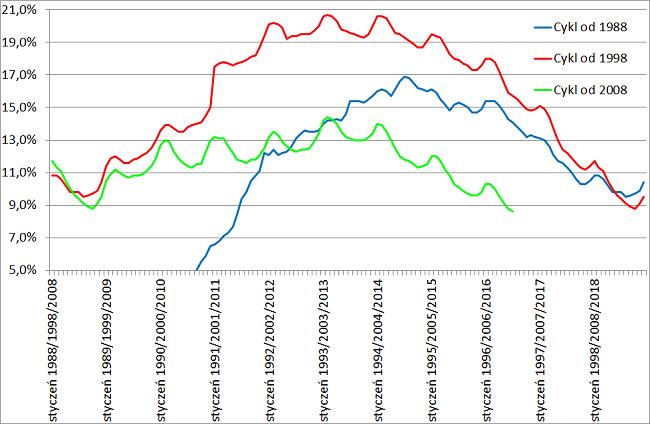 bezrobocie 2016 cykl dziesięcioletni na wykresie bezrobocia