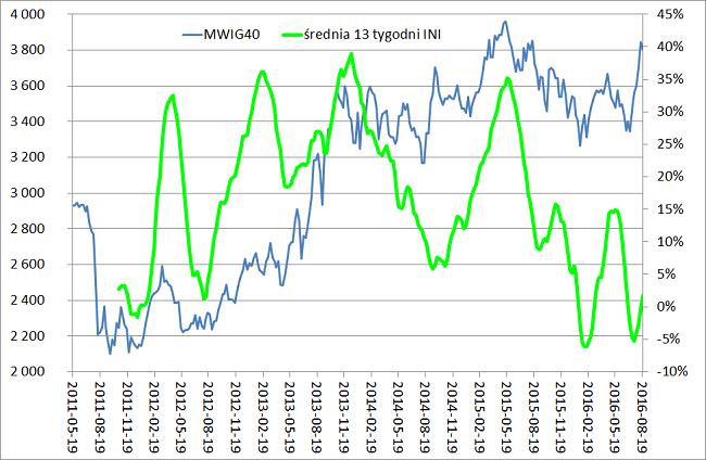 giełda w Polsce średnia 13 tygodni 2016