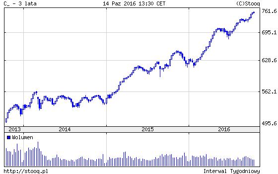indeks-cenowy-trzy-lata