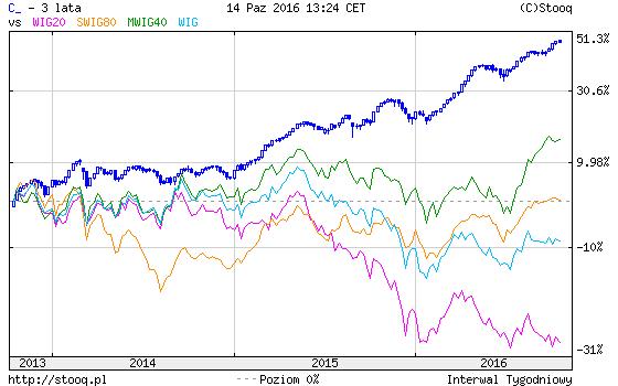 indeksy-ostatnie-3-lata