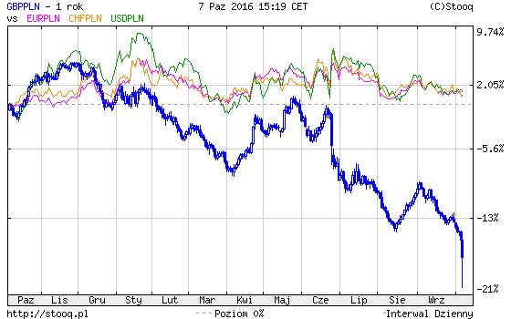 krach-na-rublu-porownanie-dolar-frank-euro