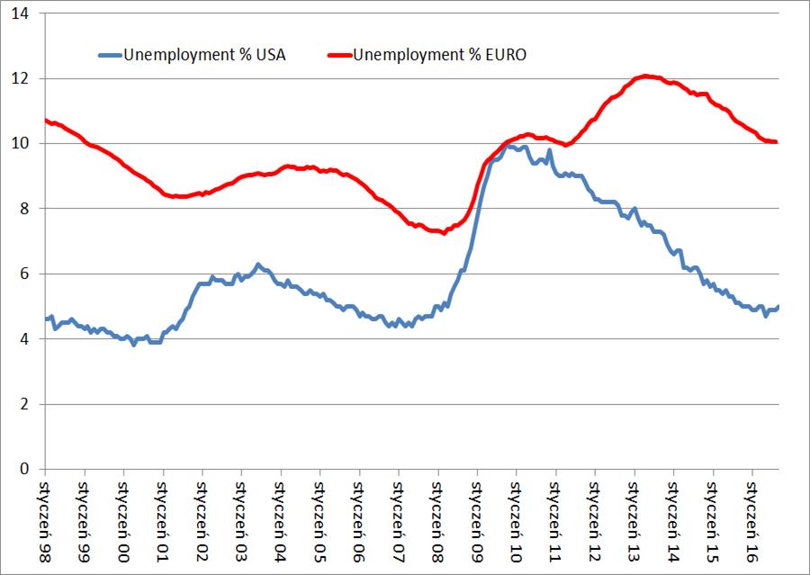 bezrobocie-usa