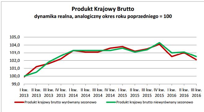 dynamika-pkb-dane-roczne