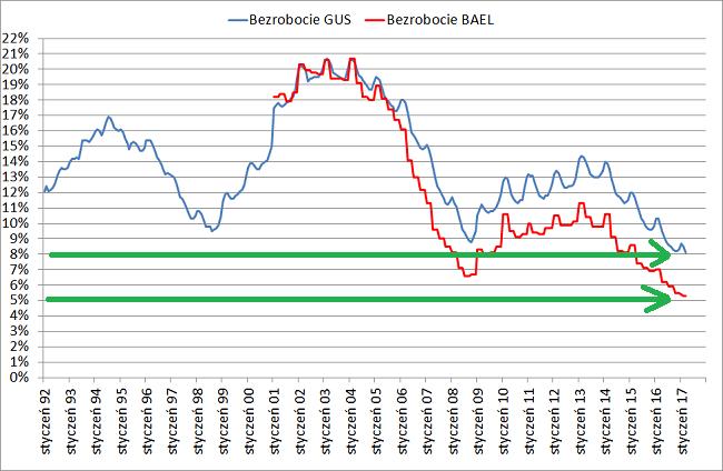 Jakie mamy bezrobocie w Polsce według GUSu i BAEL