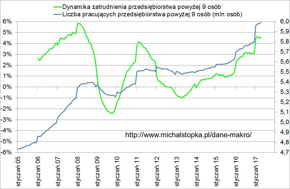 liczba osób pracujących w Polsce kwiecień 2017