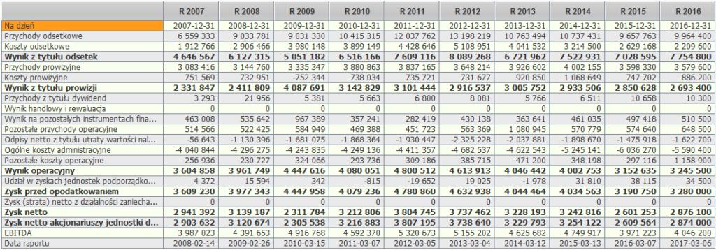 Czy warto kupić akcje banku PKOBP