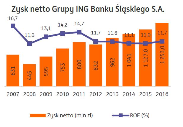 Czy warto kupić akcje banku ING