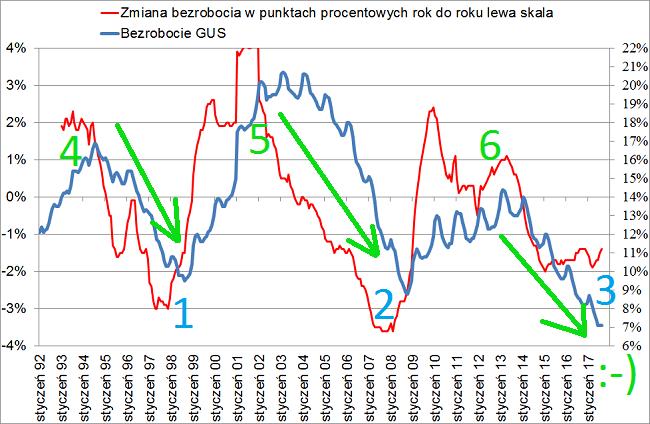 Cykl dziesięcioletni w gospodarce
