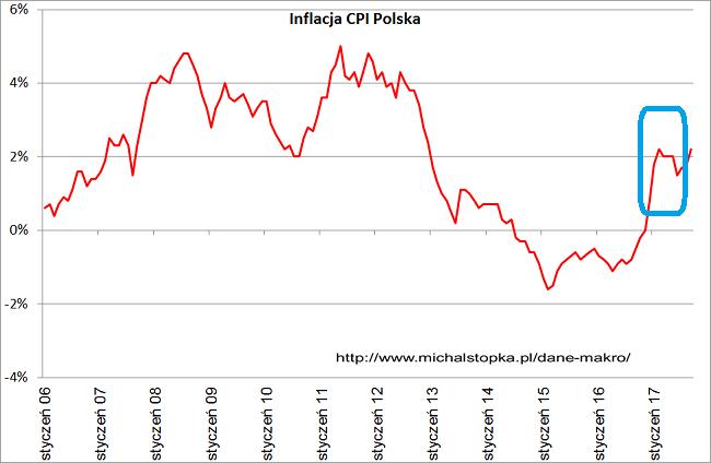 Inflacja w Polsce we wrześniu 2017