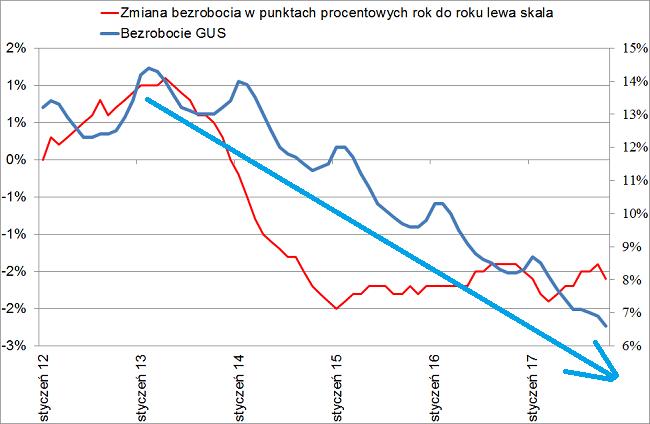 Bezrobocie w Polsce w październiku 2017