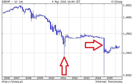 EUR CHF wykres