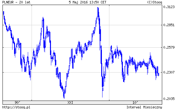 EURo PLN wykres notowania 20 lat notowanie pośrednie