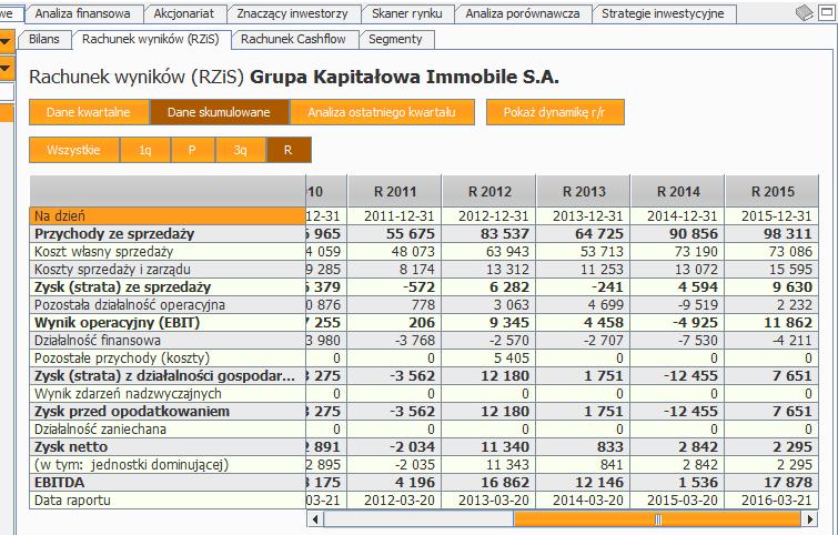 gki-rachunek-wynikow-2011-2015