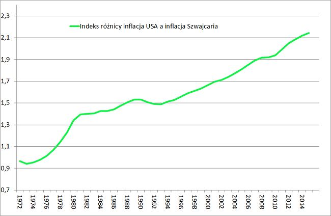 Indeks różnicy w poziomie inflacji w USA