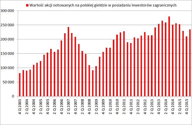 Inwestorzy zagraniczni wartość akcji w Polsce