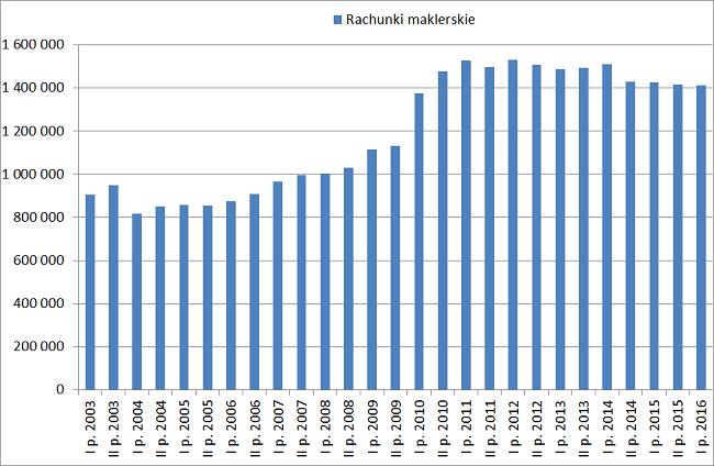 Liczba rachunków maklerskich w Polsce 2003