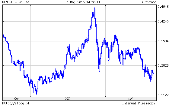 PLN USD notowanie pośrednie