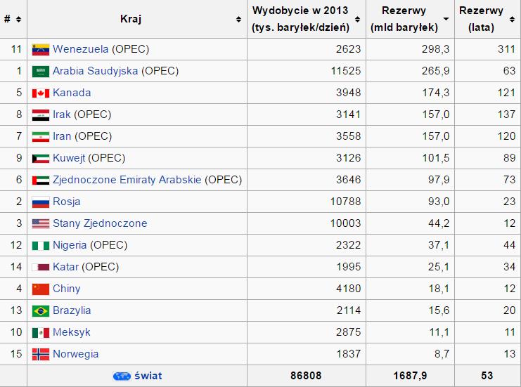 Rezerwy ropy naftowej na świecie wykres analiza rynku ropy naftowej