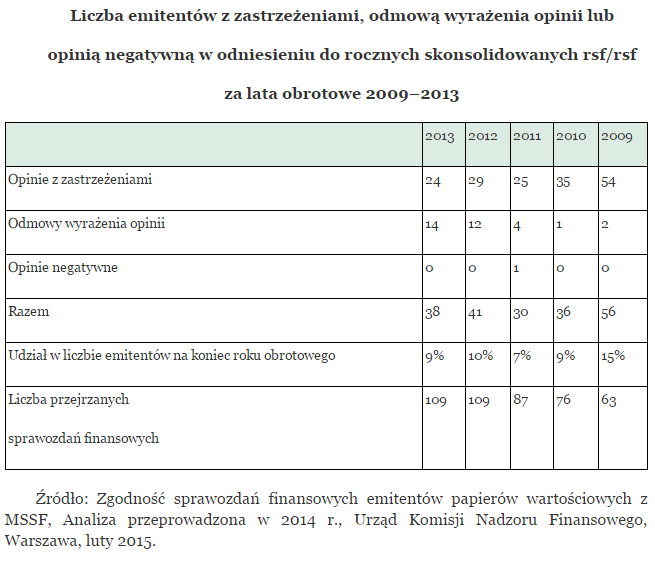 sprawozdanie-finansowe-spolki-gieldowej-statystyki-badan-raportow-przez-polskich-bieglych-rewidentow