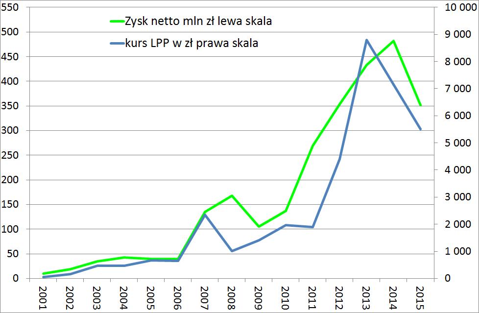 sprawozdanie-finansowe-spolki-gieldowej-zysk-netto-i-kurs-lpp-od-2001-duze-na-bloga