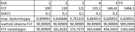 Wycena spolki metoda DCF przykład