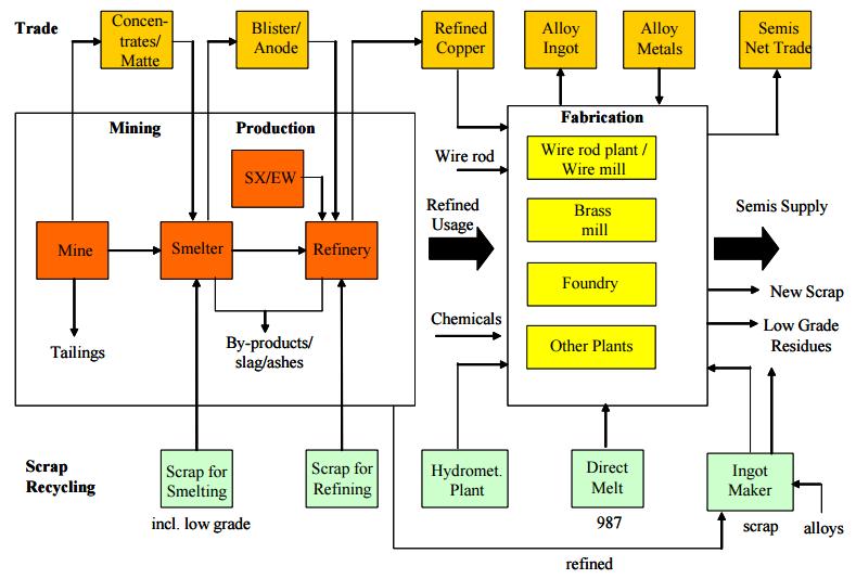 analiza rynku miedzi grafiak obrazująca proces produkcyjny miedzi od wydobycia po przetopienie