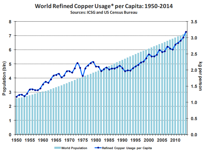 analiza rynku miedzie zużycie miedzi per capita populacja