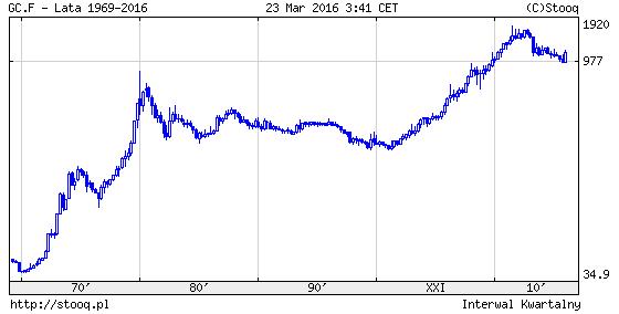 cykl kondratiewa a ceny złota