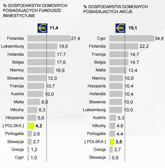 procent gospodarstw posiadających TFI oraz akcjw w Polsce oraw w Europie