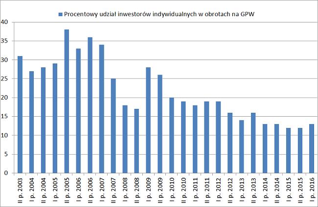 procentowy udział inwestorów indywidualnych w obrotach na giełdzie gpw