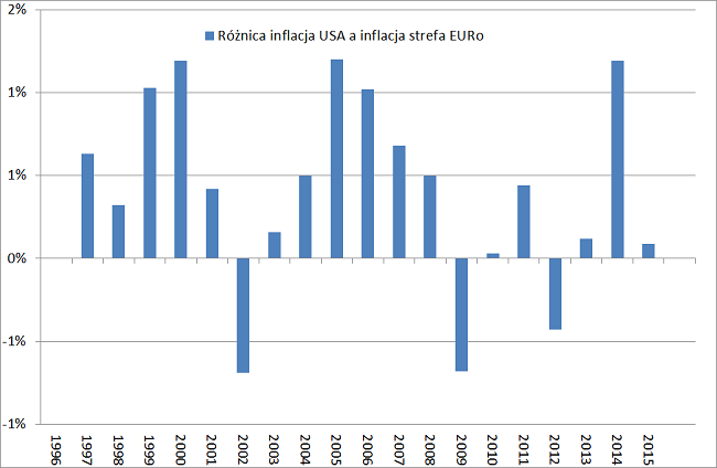 różnica inflacji USA a strefa euro a kurs EURo USD
