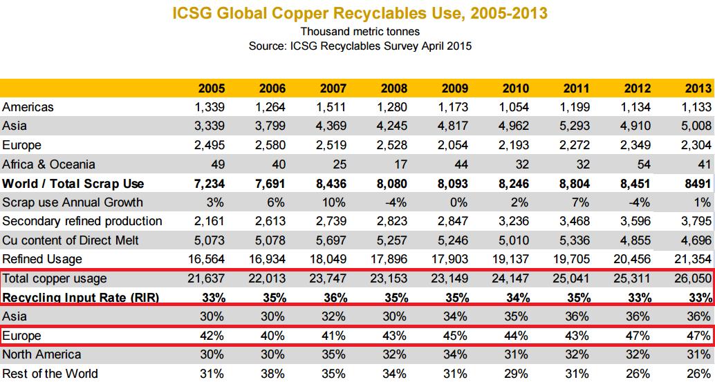 recykling miedzi w podziale na lata oraz regiony świata z zaznaczeniem recyklinku i Europy