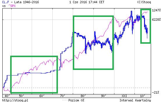 ropa naftowa i S&P