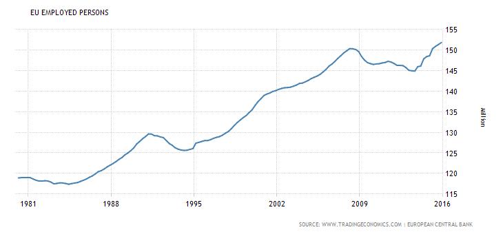 rynek pracy miejsca pracy w strefie euro