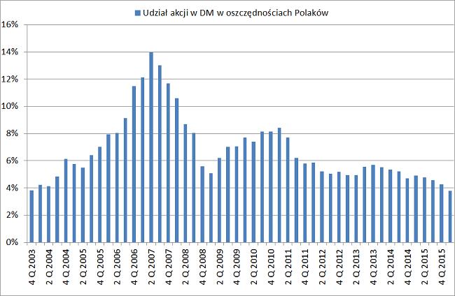 struktura oszczędności Polaków udział akcji na gpw w całych oszczędnościach