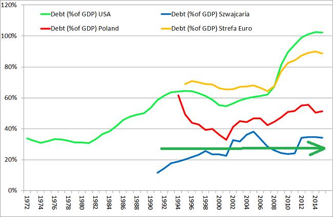 wskaźńik dług publiczny pkb USA Polska Szwajcaria i strefa euro