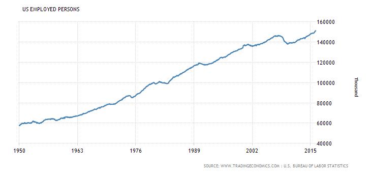 wykres rynek pracy miejsca pracy USA