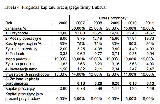 Prognoza kapitału pracującego, zmiana kapitału pracującego w spółce