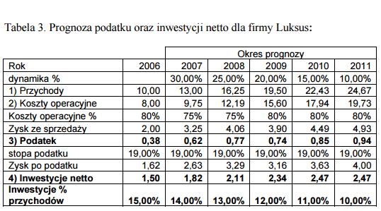 Prognoza podatku dcf