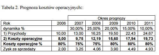 Prognozy kosztów operacyjnych