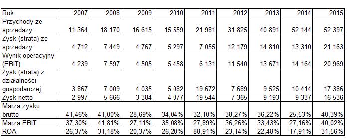 Obliczenia wskaźników rentowności spółki